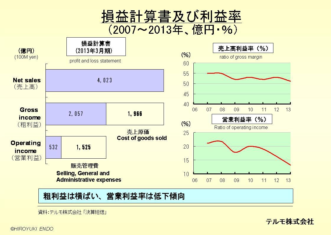テルモ株式会社の損益計算書及び利益率