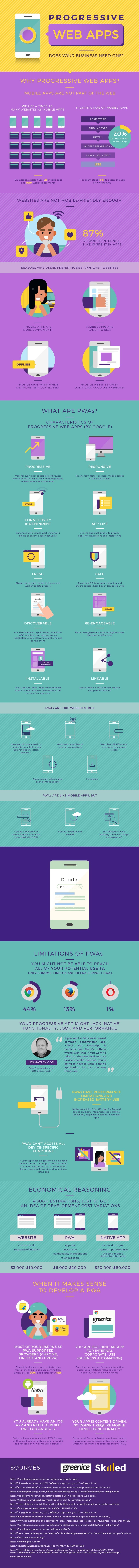 Progressive Web Apps Does Your Business Need One? #infographic
