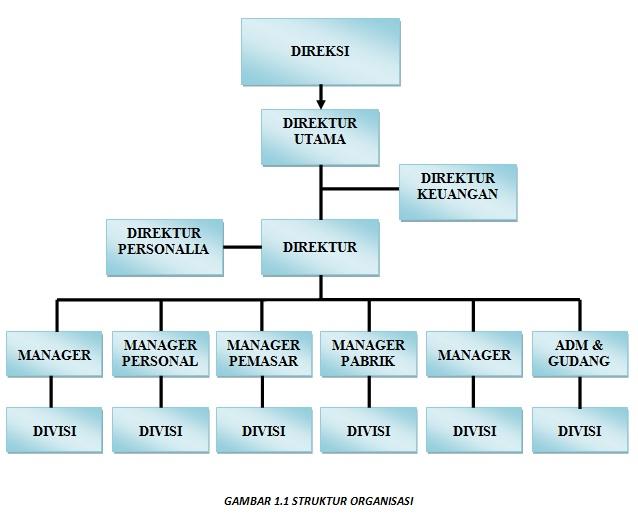 Cara Mengelola Administrasi Cara Mudah Menyusun Instrumen Penelitian Slideshare Rizki Priyangga Struktur Organisasi Perusahaan