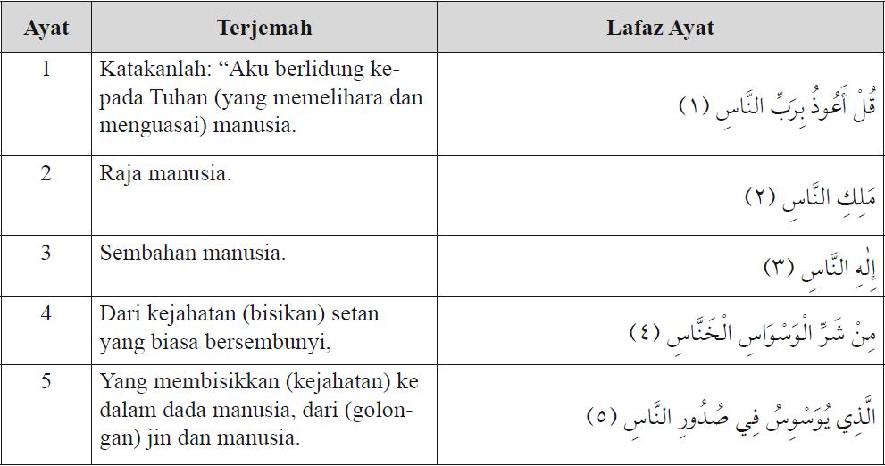 Isi Kandungan dalam QS.Al-Fatihah, QS.An-Nas, QS.Al-Falaq, QS.Al-Ikhlas