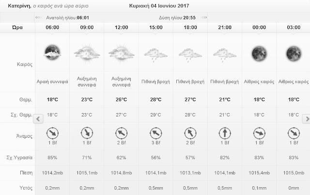 Ο καιρός σήμερα Σάββατο 4 Ιουνίου 2017 στην Κατερίνη
