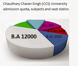 Chaudhary Charan Singh (CCS) University First Year Admission QUOTA