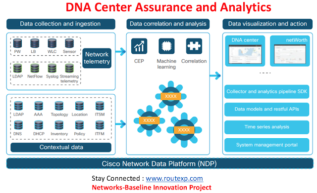 Introduction to DNA Center Assurance and Analytics - Route
