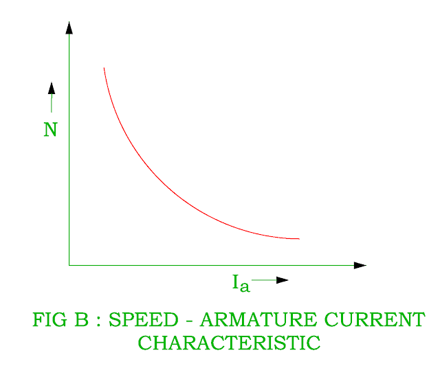 speed-armature-current-characteristic-of-dc-series-motor.png