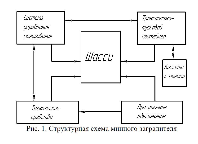 создание структурной конфигурации машины