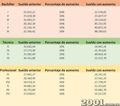 ASÍ QUEDARON LOS SALARIOS DEL PERSONAL ADMINISTRATIVO Y OBRERO CON EL 50%