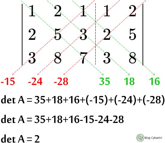 Cálculo de determinante via regra de Sarrus