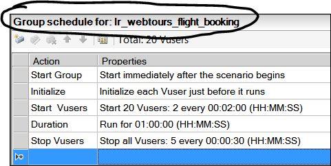 LoadRunner - Scenario Schedule Modes - Group