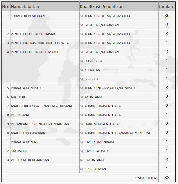 Pendaftaran Cpns 2013 Kab Bogor Pengumuman Pendaftaran Bintara Pk Tni Ad Agustus 2016 183; Jpeg Pengumuman Seleksi Penerimaan Cpns Badan Narkotika Nasional