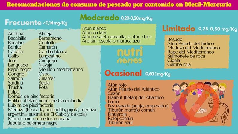 Bioecosalud alimentos y bebidas que se debe evitar durante el embarazo - Alimentos no permitidos en el embarazo ...