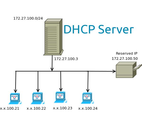 Pengertian,Fungsi Dan Cara Kerja DHCP Server - .::TimeKom::.