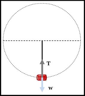 Penerapan Gaya Sentripetal Pada Benda Diputar Vertikal
