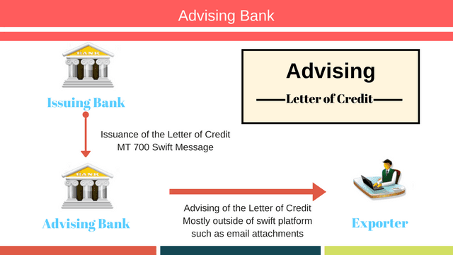 letter of credit advising process