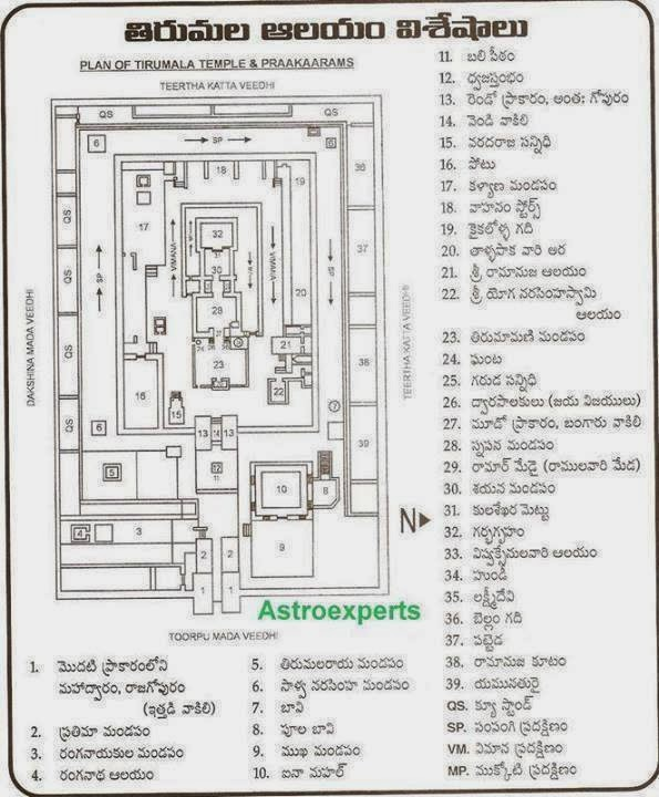CHODAVARAMNET: BRIEF FACTS/PLAN OF TIRUMALA TIRUPATHI