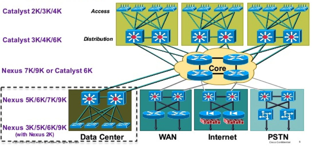 Welcome to Mat's Cloud: SDN Wars: Cisco ACI vs VMware NSX