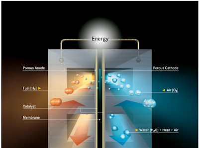 Proses rekasi elektrokimia pada fuel cell stack