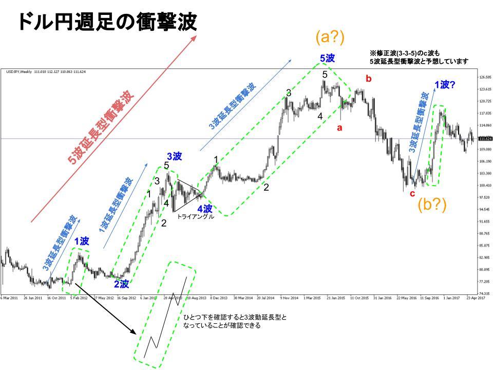 ドル円週足FXチャート