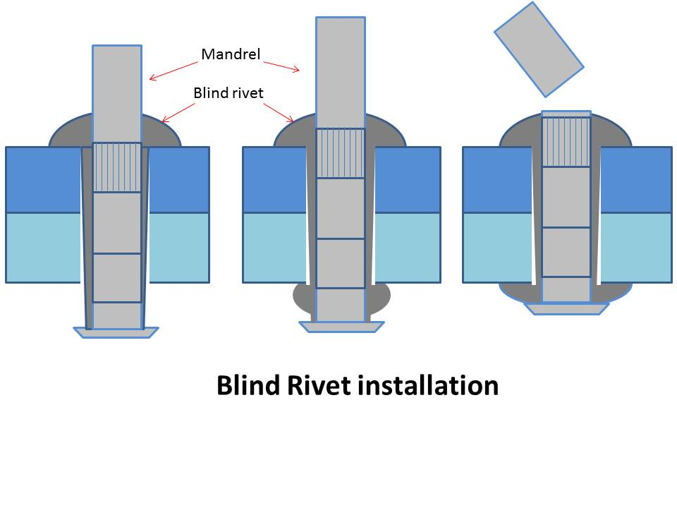 What Is Rivet What Are Main Types Of Rivets Mech4study
