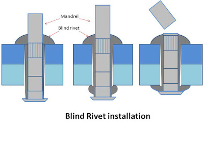 What is rivet? What are main types of rivets?
