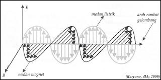 medan listrik dan medan magnet pada gelombang elektromagnetik