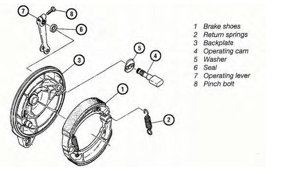 Jenis Rem Tromol Sepeda Motor