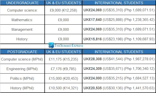 University of Cambridge, UK tuition fee 2016