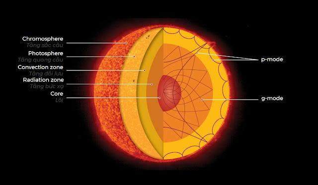 Mặt cắt các tầng của Mặt Trời, cho thấy các p-mode thường xuất hiện ra ngoài bề mặt, còn g-mode thì không. Đồ họa: ESA/NASA. Việt ngữ: Tuấn Anh TV3K.