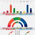 NORWAY · Norstat poll 06/05/2020: R 3.3% (2), SV 6.6% (12), Ap 24.7% (45), Sp 15.3% (31), MDG 5.2% (9), V 3.1% (2), KrF 3.2% (2), H 26.5% (48), FrP 10.1% (18)