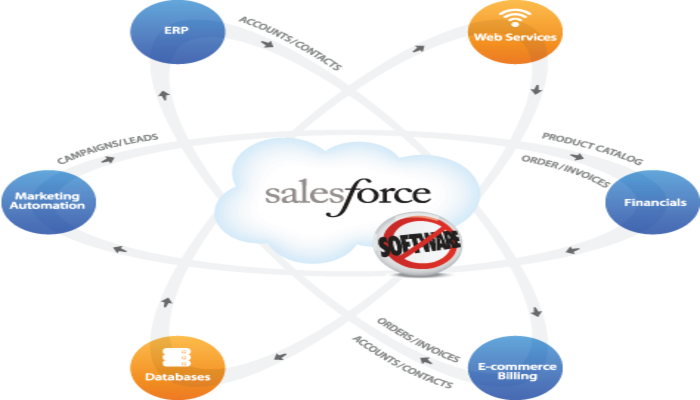 Salesforce Apps and Plugins