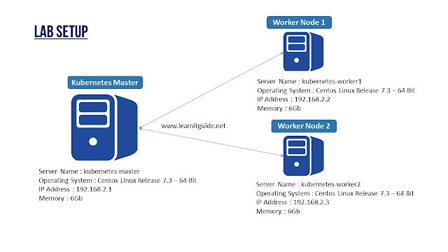 kubernetes cluster configuration