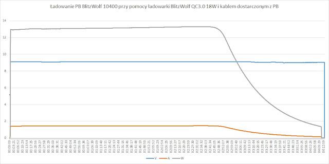 Ładowanie PB przy użyciu ładowarki BlitzWolf QC 3.0 18W