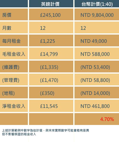 英國投資置產 試算表