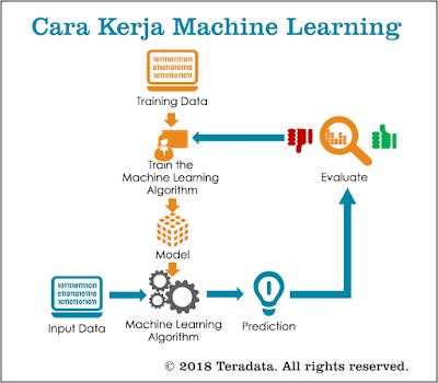 Prinsip kerja machine learning @advernesia.com