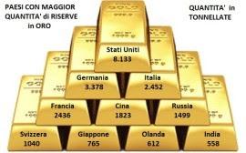 Quanto Oro c'è nel Mondo e Dove si Trova?