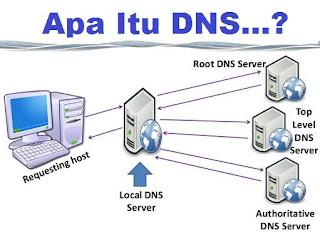 Pengertian DNS - Apa itu DNS Nameserver..? Berikut Penjelasannya