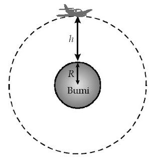 Percepatan gravitasi pada ketinggian h di atas permukaan Bumi.
