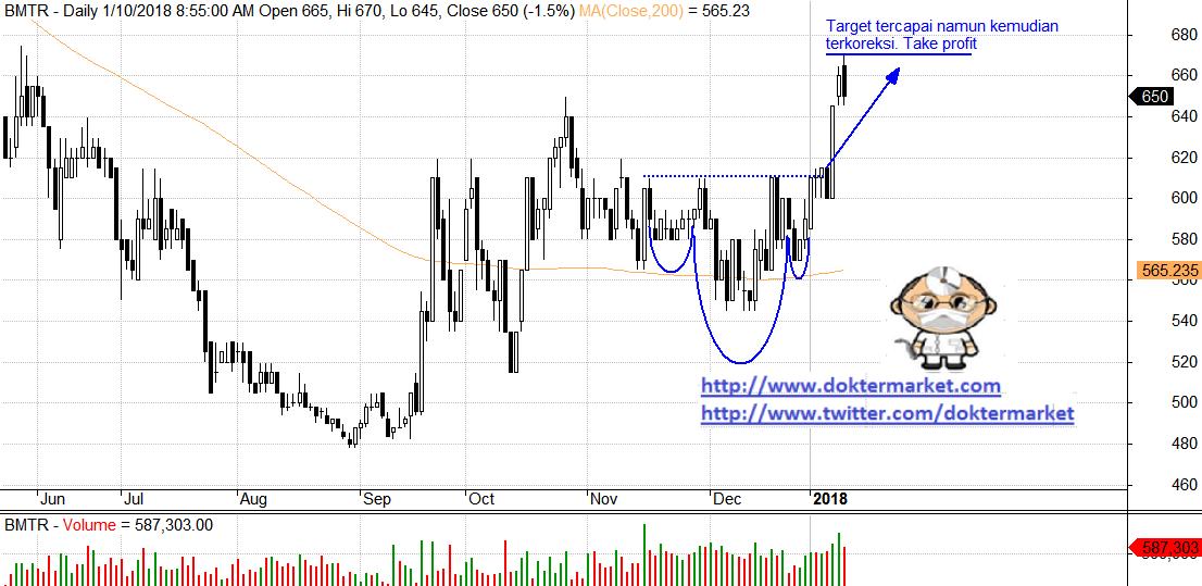 Trading Saham Bursa Efek Indonesia