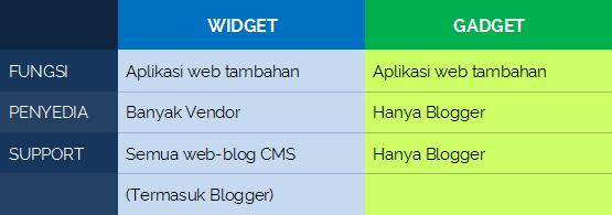 Apa Itu Widget dan Gadget Blog sekaligus Perbedaannnya