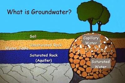 Faktor Yang Memengaruhi Kandungan Air Tanah