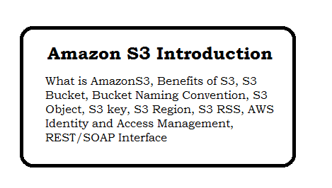 Amazon S3 Introduction - Basics