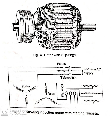 How Many Types Of Rotor And Working Principle Of Rotor