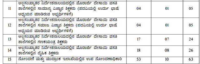 KPSC Recruitment Notification