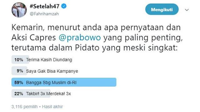 """Fahri Buat Polling Soal Isi Pidato Prabowo di Reuni 212, """"Bangga Jadi Muslim"""" Terbanyak Dipilih"""