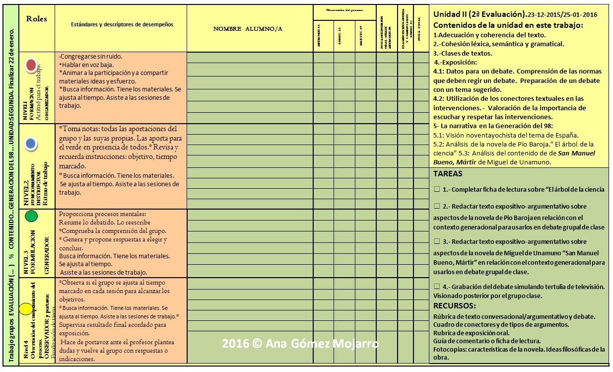 Plantilla de Evaluación de Grupo Cooperativo | Recursos de lengua y ...