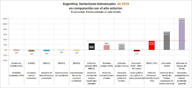 De la manta corta de 2015 a la intemperie de 2018. Tristes asimetrías de la Argentina actual.