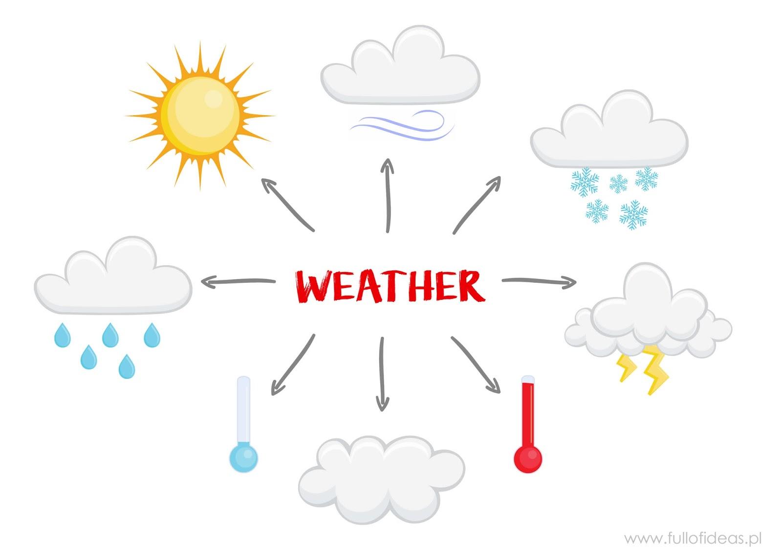 Gry Zabawy I Pomysly Na Zajecia Dotyczace Pogody Head Full Of Ideas
