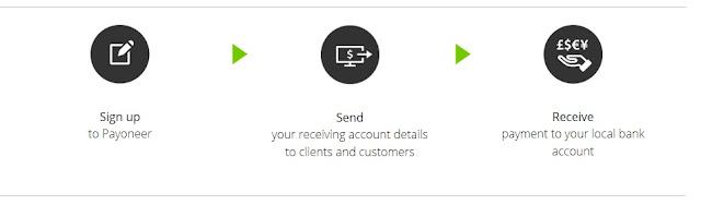 global payment payoneer