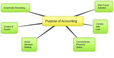 BCA 3rd Semester: Principles of Accounting (Q and A)
