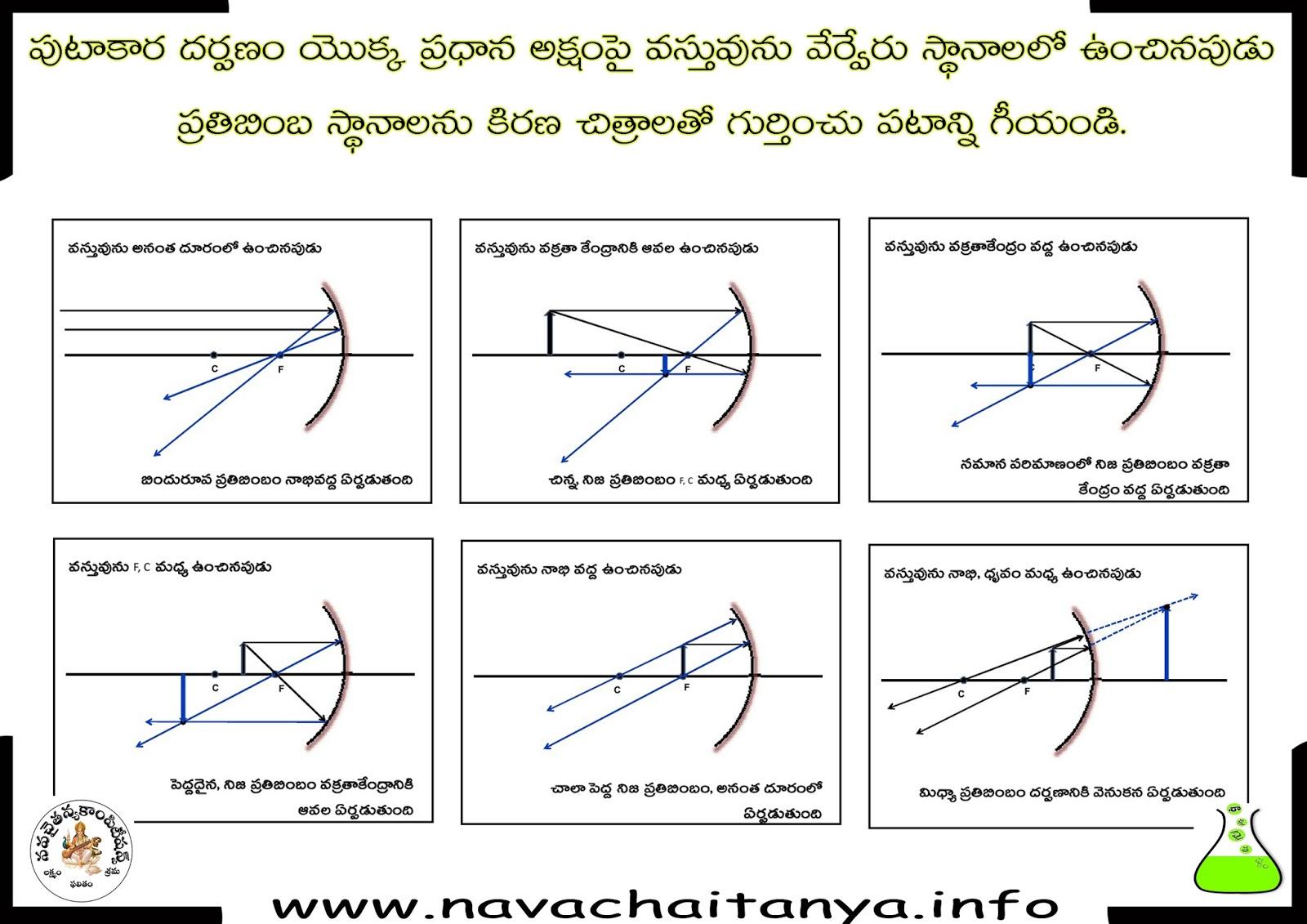 science diagrams of class 10 macbeth plot diagram 10th physical పటకర దరపణ పర