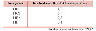 Kepolaran atau Sifat Ikatan Senyawa Kovalen Polar dan Ikatan Kovalen Non Polar